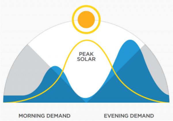 piek zonne-energie vraag aanbod